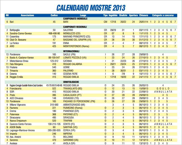 Calendario Fiere Ornitologiche.Calendario Mostre Ornitologiche 2013